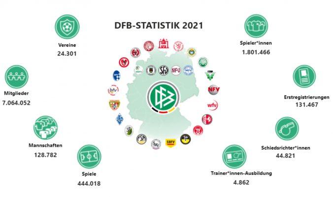 mitgliederstatistik-DFB